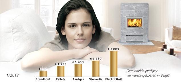 energie uitsparen